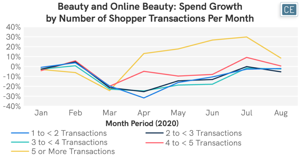 Beauty and online Beauty Spend Growth by Number of Shopper Transactions Per Month chart