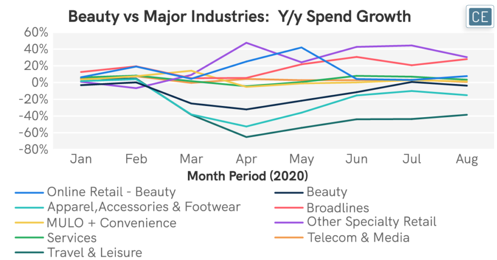Beauty vs Major Industries Year over year Spend Growth chart