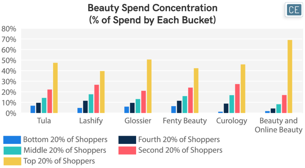 Beauty Spend Concentration (% of Spend by Each Bucket) chart