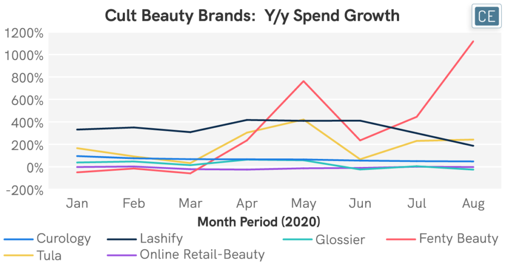 Cult Beauty Brands: Year over year Spend Growth chart