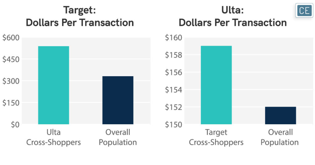 Target Dollars Per Transaction and Ulta Dollars Per Transaction charts