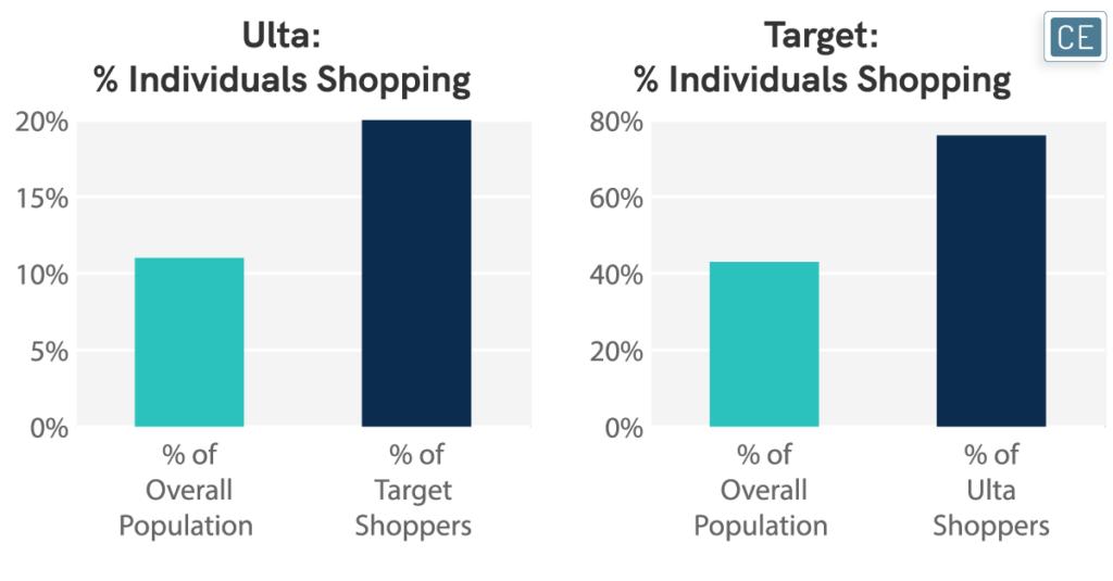 Ulta % Individuals Shopping and Target % Individuals Shopping charts