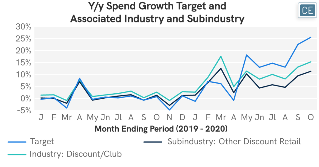 Year over year Spend Growth Target and Associated Industry and Subindustry chart