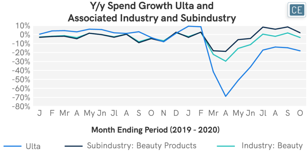 Year to year Spend Growth Ulta and Associated Industry and Subindustry chart