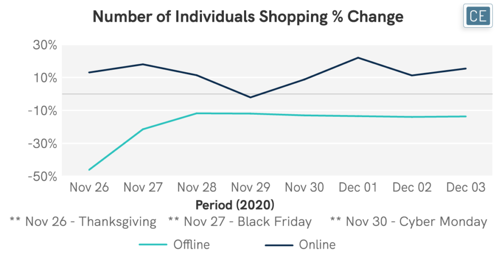 Number of Individuals Shopping Percent Change