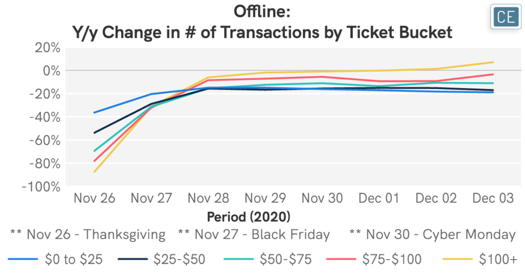 Offline Year over year Change in number of Transactions by Ticket Bucket