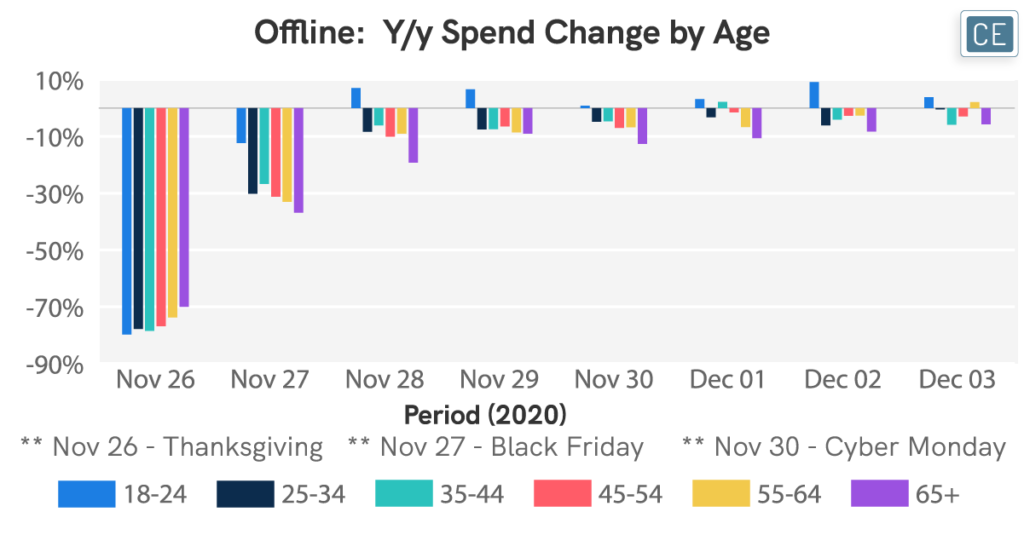 Offline Year over year Spend Change by Age