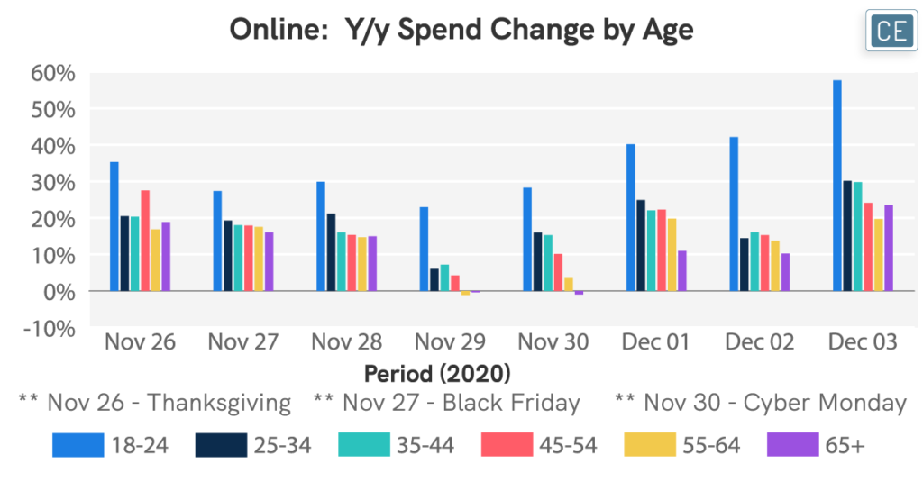 Online Year over year Spend Change by Age