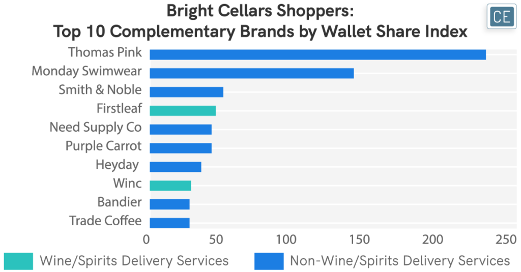 Bright Cellars Shoppers - Top 10 Complementary Brands by Wallet Share Index chart