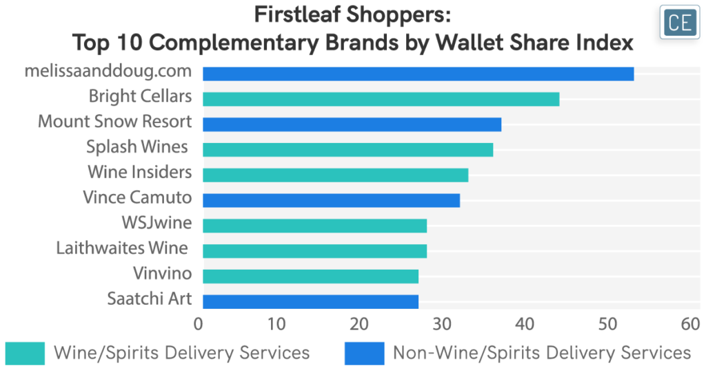 Firstleaf Shoppers - Top 10 Complementary Brands by Wallet Share Index chart