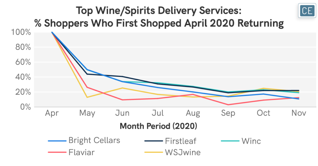 Top Wine - Spirits Delivery Services - Percentage of Shoppers Who First Shopped April 2020 Returning chart