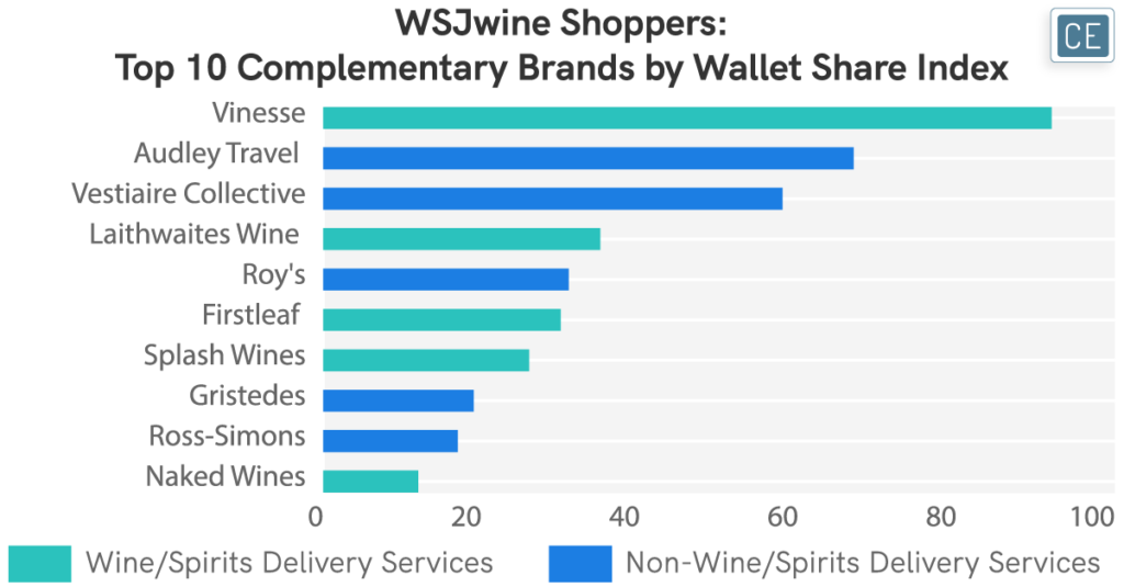 WSJwine Shoppers - Top 10 Complementary Brands by Wallet Share Index chart