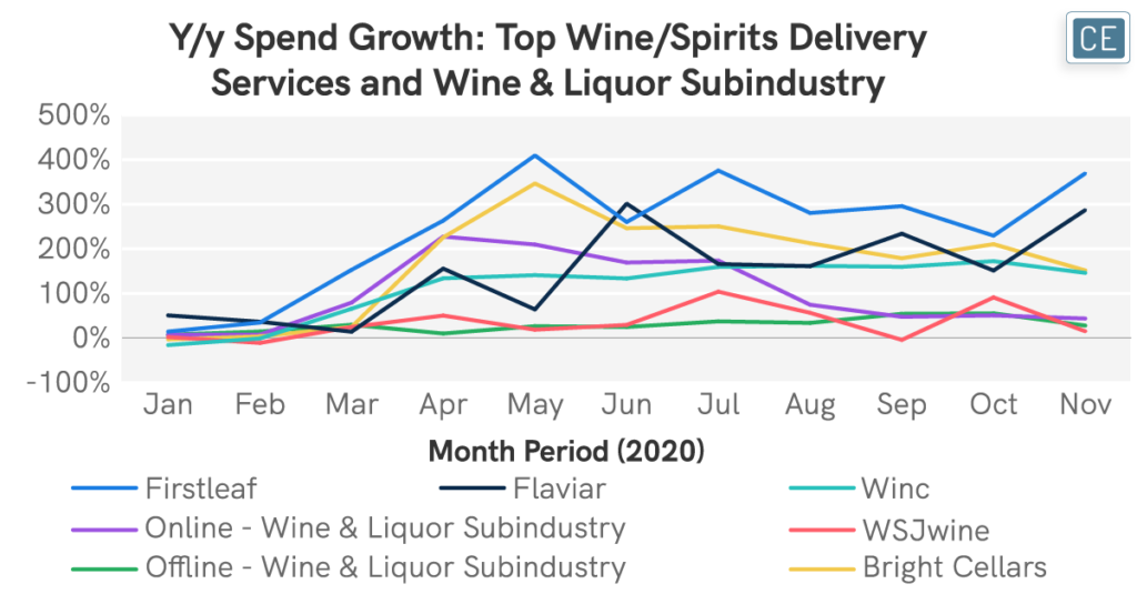 Year to year Spend Growth - Top Wine-Spirits Delivery Services and Wine & Liquor Subindustry chart